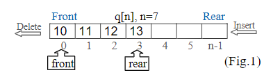 A queue represented by an array q[n] containing four elements